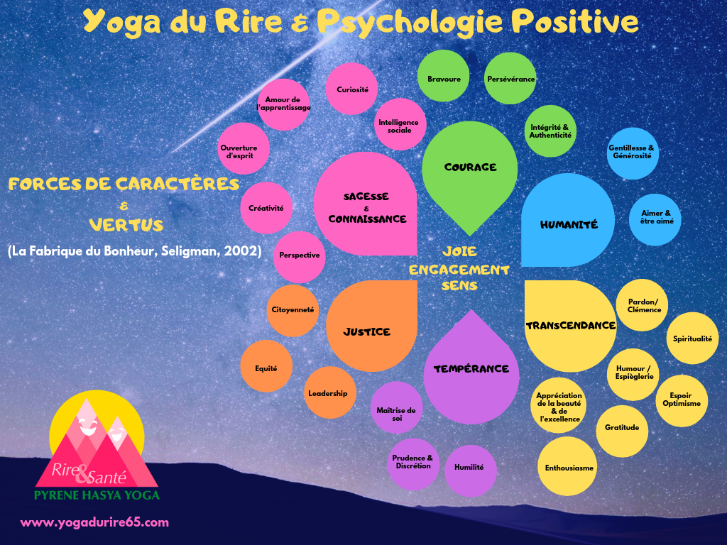 Yoga du Rire & Psychologie Positive