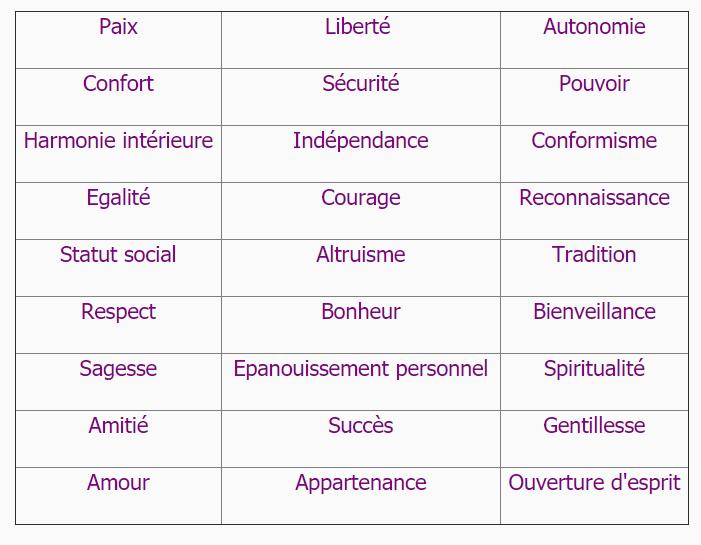 Quelques valeurs fondamentales